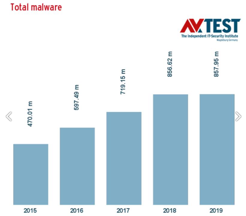 Malware statistics